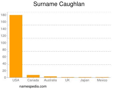 Surname Caughlan