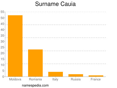 Surname Cauia