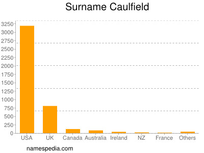 Surname Caulfield