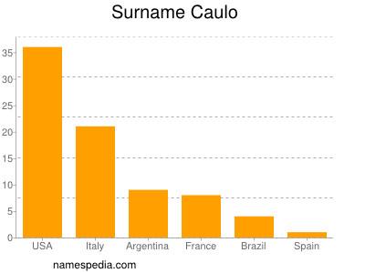 Surname Caulo