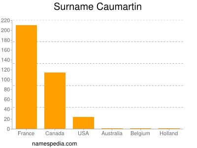 Surname Caumartin