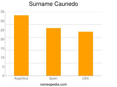 Surname Caunedo