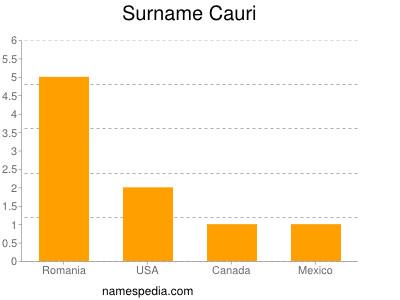 Surname Cauri