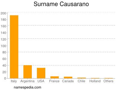 Surname Causarano