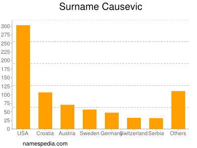 Surname Causevic