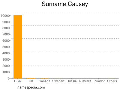 Surname Causey