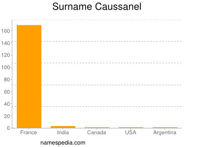 Surname Caussanel