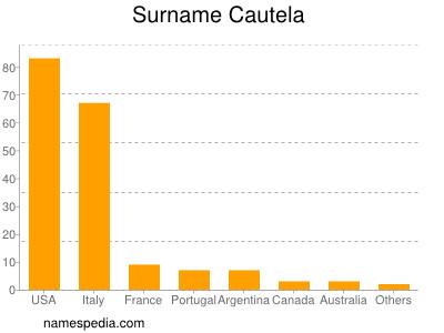 Surname Cautela