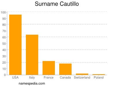 Surname Cautillo