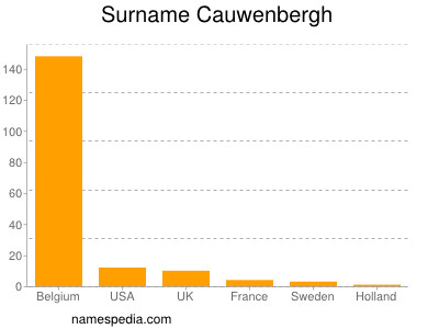 Surname Cauwenbergh