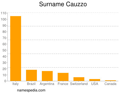 Surname Cauzzo