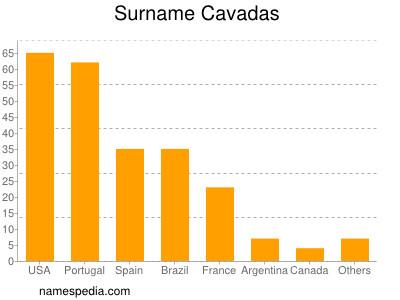 Surname Cavadas