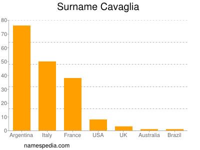 Surname Cavaglia