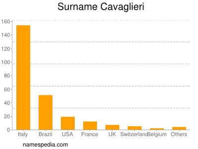 Surname Cavaglieri