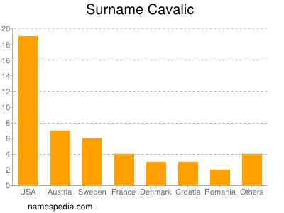 Surname Cavalic