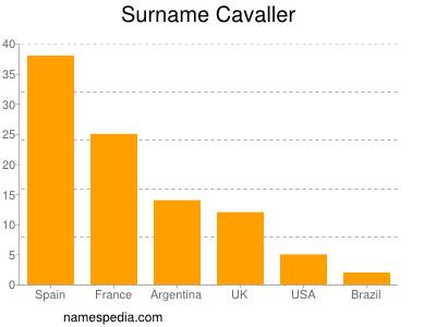 Surname Cavaller