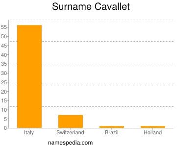 Surname Cavallet