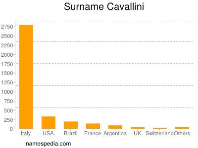 Surname Cavallini