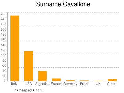 Surname Cavallone