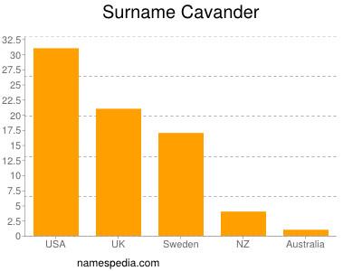 Surname Cavander