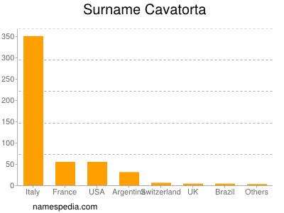 Surname Cavatorta