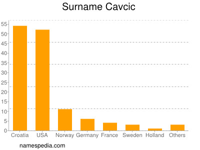 Surname Cavcic