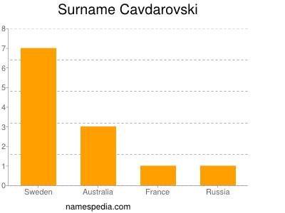 Surname Cavdarovski