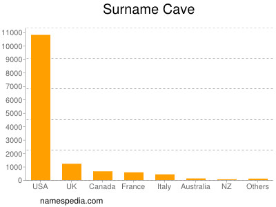 Surname Cave