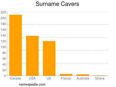 Surname Cavers