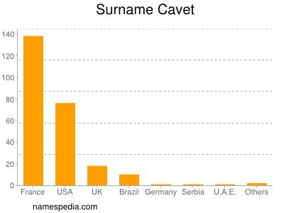 Surname Cavet