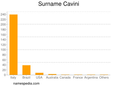 Surname Cavini