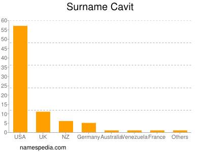 Surname Cavit