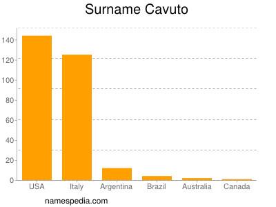 Surname Cavuto