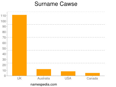 Surname Cawse
