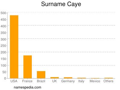 Surname Caye