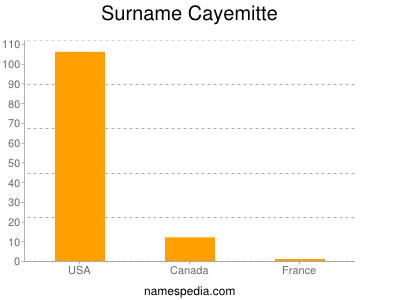 Surname Cayemitte