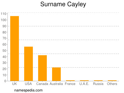 Surname Cayley
