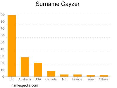 Surname Cayzer