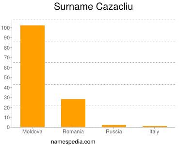 Surname Cazacliu
