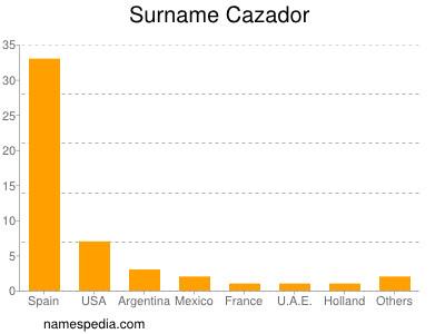 Surname Cazador