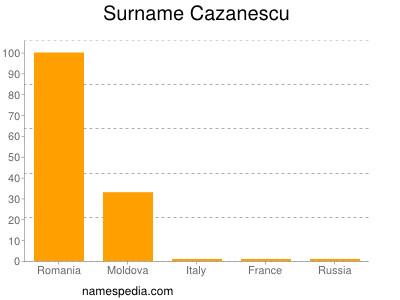 Surname Cazanescu