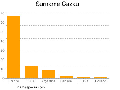 Surname Cazau