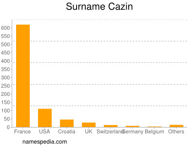 Surname Cazin