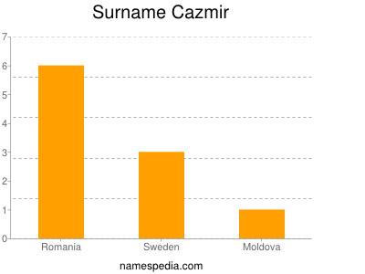 Surname Cazmir