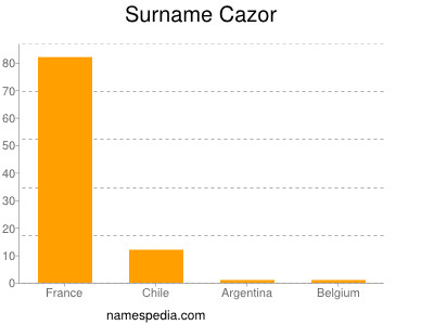 Surname Cazor