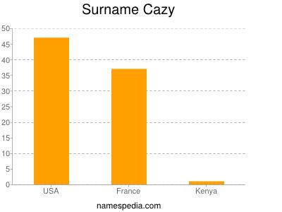 Surname Cazy
