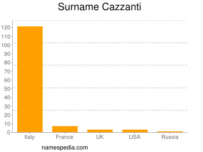 Surname Cazzanti
