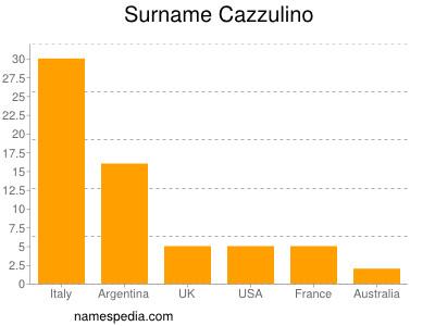 Surname Cazzulino