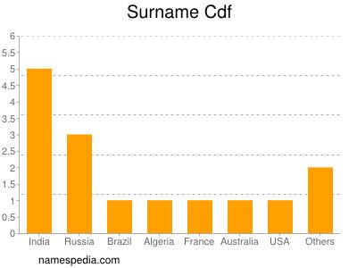 Surname Cdf