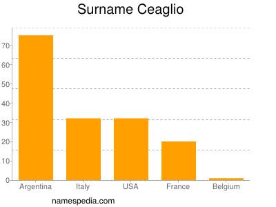 Surname Ceaglio